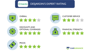 The Rating of Desjardins Auto Insurance in Five Different Categories