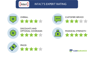 The Rating of Intact Car Insurance in Five Different Categories