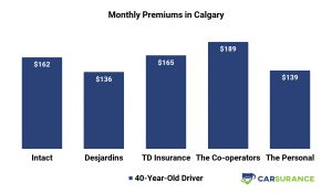 Prices of the Personal Car Insurance compared to its major competitors (in Calgary)