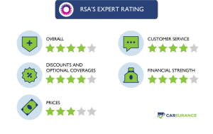 The Rating of RSA Car Insurance in Five Different Categories