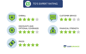 The Rating of TD Auto Insurance in Five Different Categories