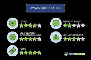 The rating of Aviva car insurance in Ontario