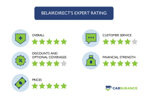 The Rating of belairdirect car insurance in Ontario