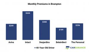 Comparison of car insurance prices in Brampton
