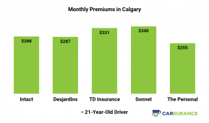 Comparisons of car insurance prices in Calgary for young drivers