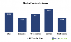Comparison of car insurance prices in Calgary for Middle-Aged Drivers