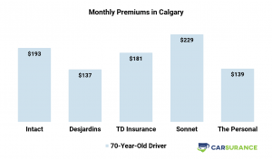 A comparison of car insurance prices in Calgary for Senior Drivers