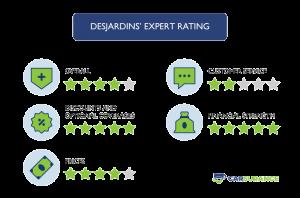 The rating of Desjardins Car Insurance in Ontario