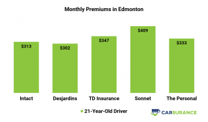 Comparison of Car Insurance Prices in Edmonton for younger drivers