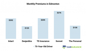 Comparison of Car Insurance Prices in Edmonton for senior drivers