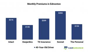 Comparison of Car Insurance Prices in Edmonton for middle-aged drivers