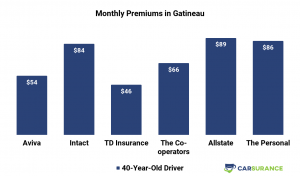 Comparison of Monthly Car Insurance Premiums in Gatineau