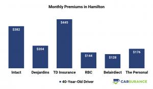 Comparison of Car Insurance Prices in Hamilton, Canada