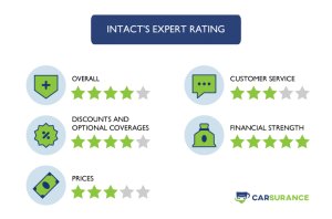 The Rating of Intact Car Insurance in Ontario