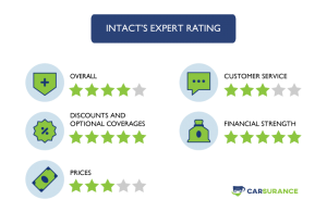 The Rating of Intact Auto Insurance in Alberta