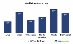 Comparison of Car Insurance Prices in Laval