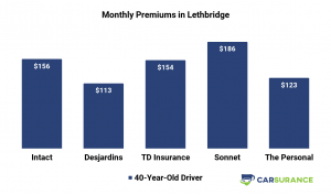 Comparison of Car Insurance Prices in Lethbridge