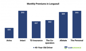 Comparison of Monthly Premiums in Longueuil