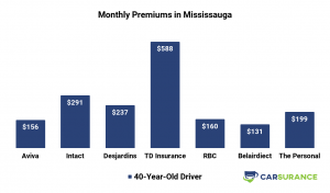 Comparison of car insurance prices in Mississauga