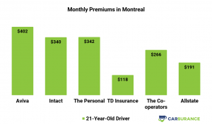 Comparison of auto insurance premiums in Montreal for younger drivers