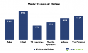 Comparison of car insurance prices in Montreal for middle-aged drivers