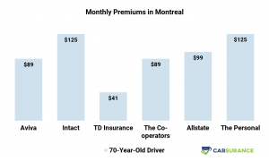 Comparison of car insurance prices in Montreal for senior drivers