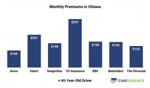 Comparison of car insurance prices in Ottawa