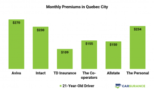 Comparison of car insurance prices in Quebec for younger drivers