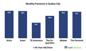 Comparison of car insurance prices in the Quebec City for middle-aged drivers