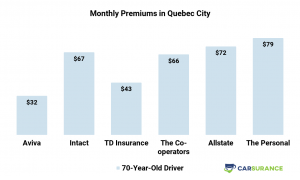Comparison of auto insurance prices in the Quebec City for seniro drivers