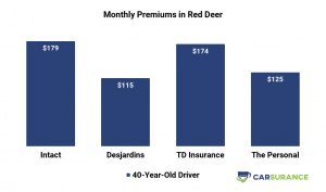 Comparison of Car Insurance Prices in Red Deer