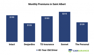 Comparison of car insurance in Saint Albert, Canada