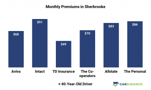 Comparison of Monthly Auto Insurance Premiums in Sherbrooke