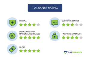 The Rating of TD Auto Insurance in Quebec