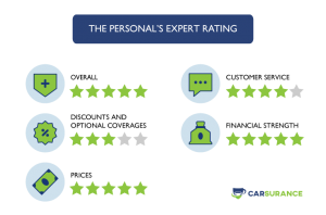 Rating of The Personal Auto Insurance in Ontario