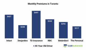 Comparison of car insurance prices in Toronto