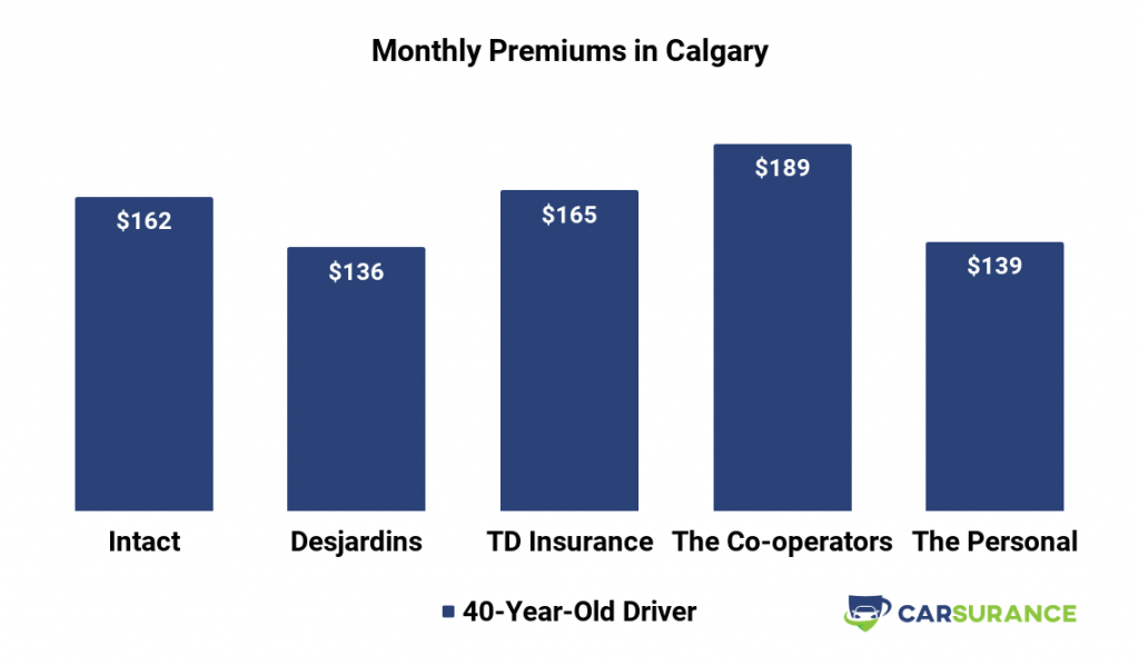 Comparison of Auto Insurance Prices in Calgary, CA