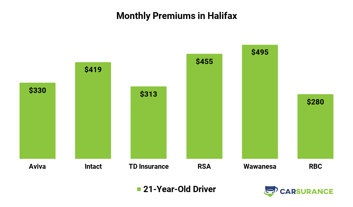Comparison of car insurance prices in Halifax, NS, for a 21-year-old customers