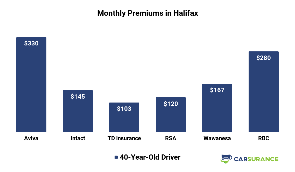 Comparison of car insurance prices in Halifax, NS, for a 40-year-old customers