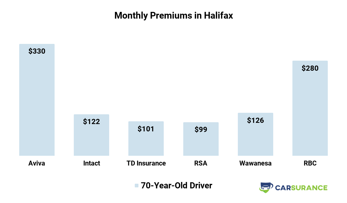 Monthly Auto Insurance Premiums Comparison in Halifax, NS, for senior customers