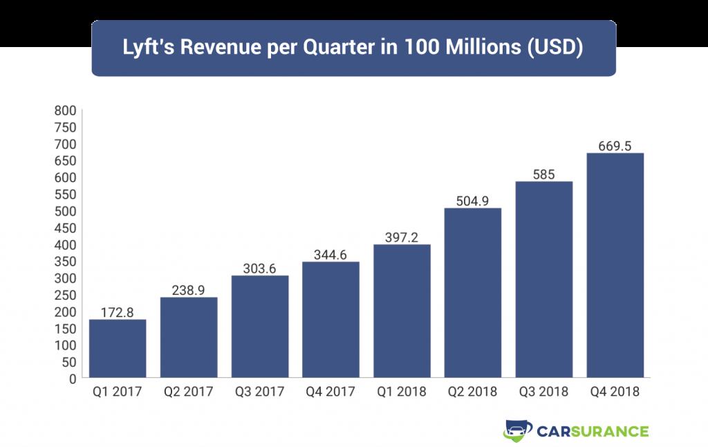 Lyft's Revenue per Quarter in 2017 and 2018