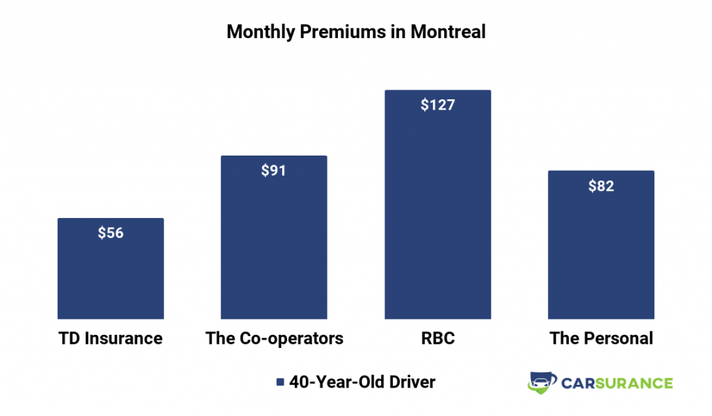 Comparison of Car Insurance Prices in Montreal, CA