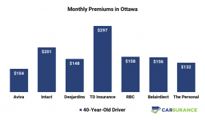 Premiums of RBC Auto Insurance compared to its main competitors in Ottawa