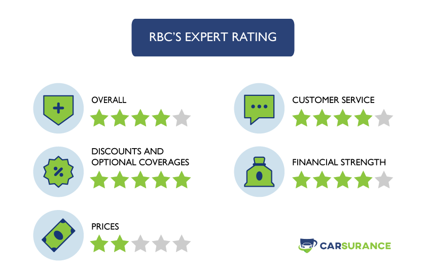 The rating of RBC Auto Insurance in Canada