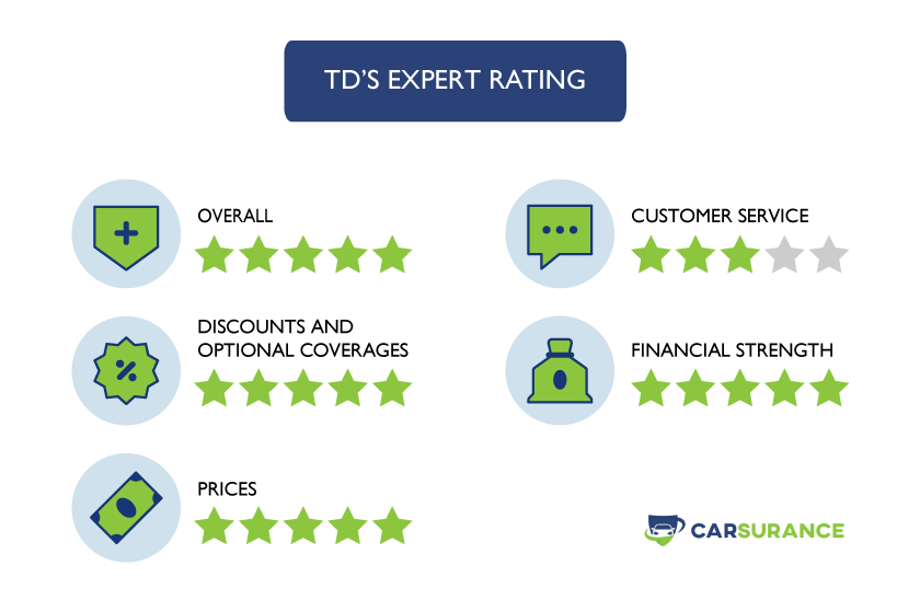 The rating of TD car insurance in Nova Scotia