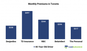 Premiums of RBC Car Insurance compared to its main competitors in Toronto