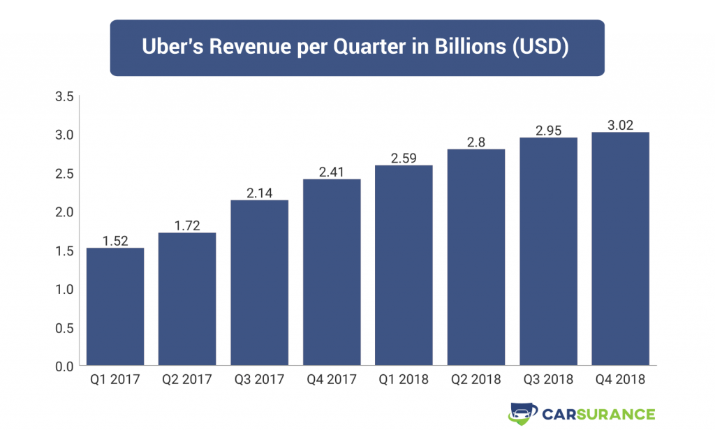 A table showing the revenue of Uber in 2017 and 2018