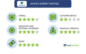 The Rating of Aviva Auto Insurance in Five Different Categories