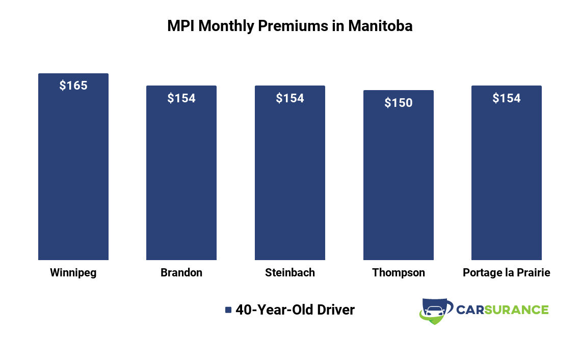 Comparison of MPI car insurance premiums in major cities in Manitoba