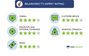 The Rating of belairdirect Car Insurance in Five Different Categories